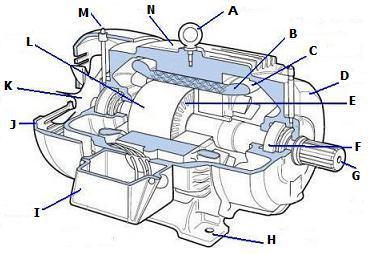Motor Parts Motor Parts Names